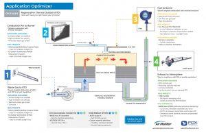 Application Optimizer - thermal oxidizer - rto